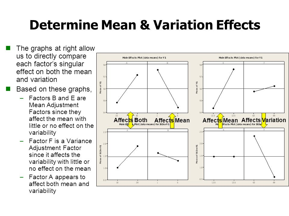 Determine Mean & Variation Effects