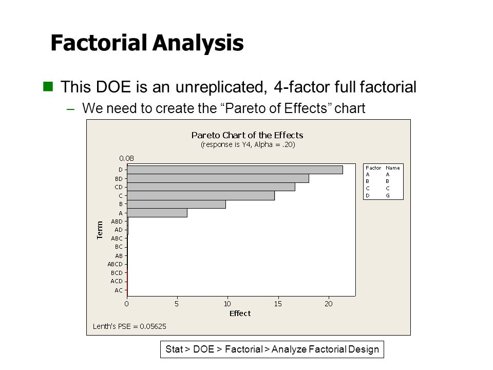 Factorial Analysis This DOE is an unreplicated, 4-factor full factorial. We need to create the Pareto of Effects chart.