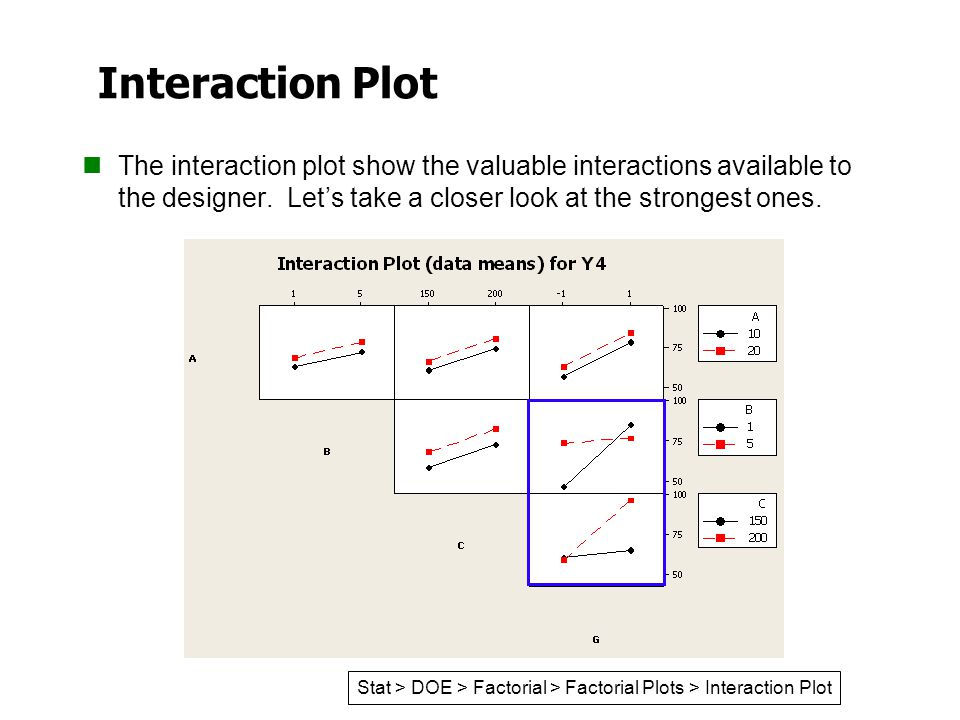 Interaction Plot The interaction plot show the valuable interactions available to the designer. Let's take a closer look at the strongest ones.