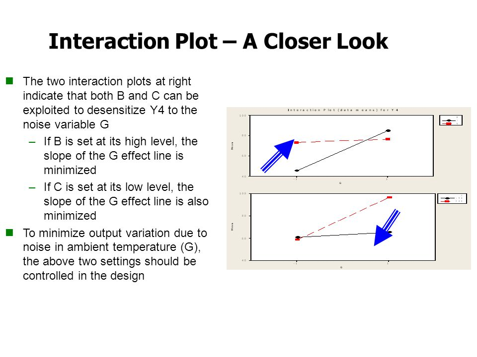 Interaction Plot – A Closer Look