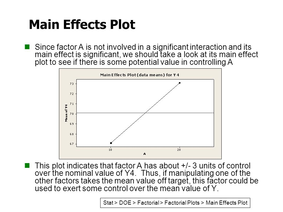 Main Effects Plot
