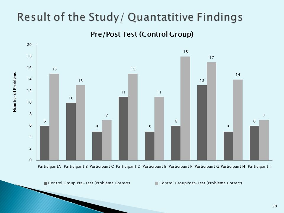 Result of the Study/ Quantatitive Findings
