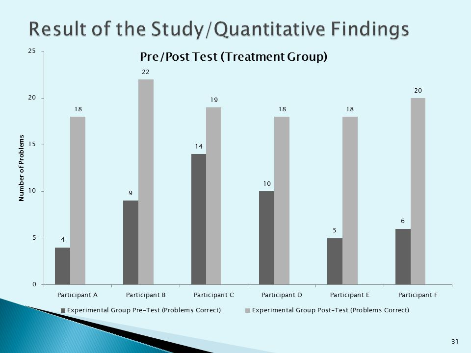Result of the Study/Quantitative Findings