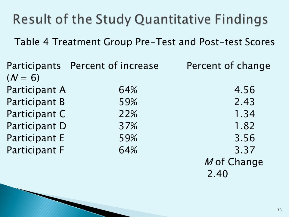 Result of the Study Quantitative Findings