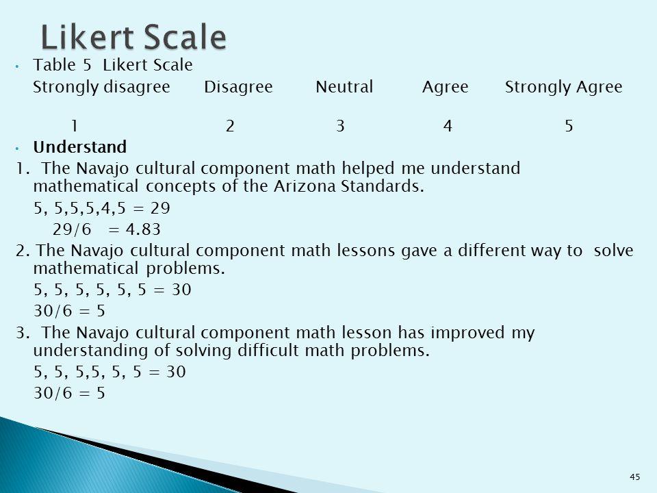 Likert Scale Table 5 Likert Scale