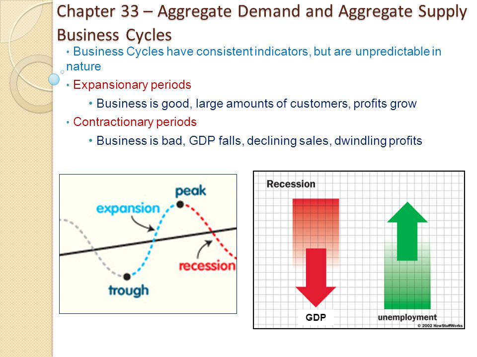Chapter 33 – Aggregate Demand and Aggregate Supply Business Cycles