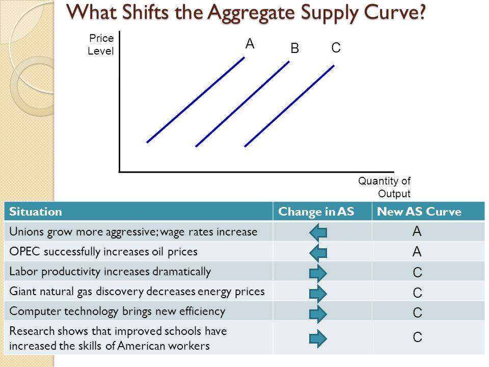 What Shifts the Aggregate Supply Curve