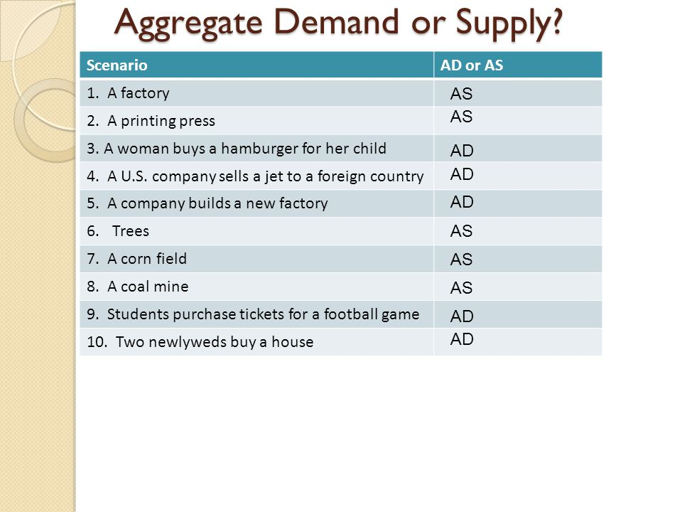 Aggregate Demand or Supply