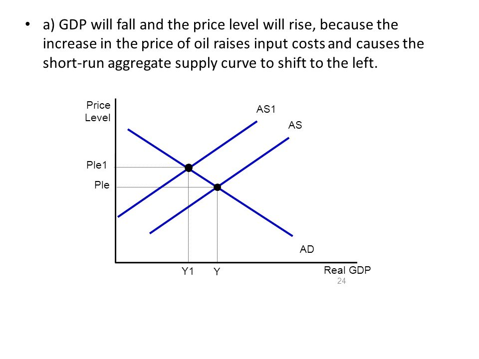 a) GDP will fall and the price level will rise, because the increase in the price of oil raises input costs and causes the short-run aggregate supply curve to shift to the left.