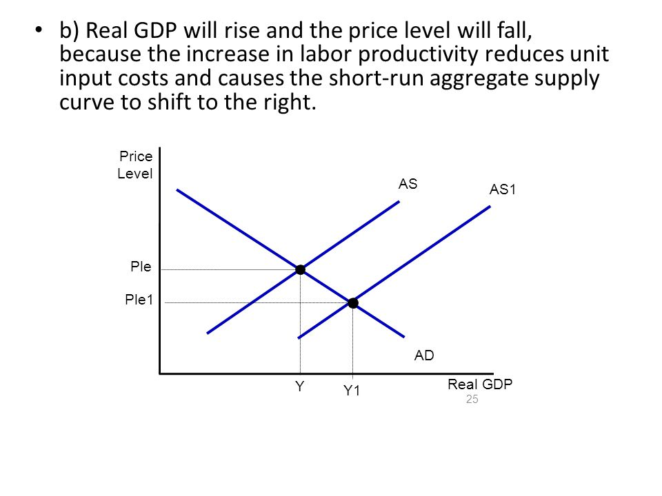 b) Real GDP will rise and the price level will fall, because the increase in labor productivity reduces unit input costs and causes the short-run aggregate supply curve to shift to the right.