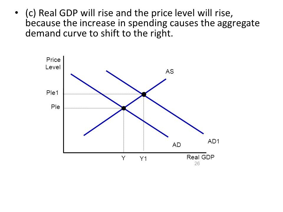 (c) Real GDP will rise and the price level will rise, because the increase in spending causes the aggregate demand curve to shift to the right.