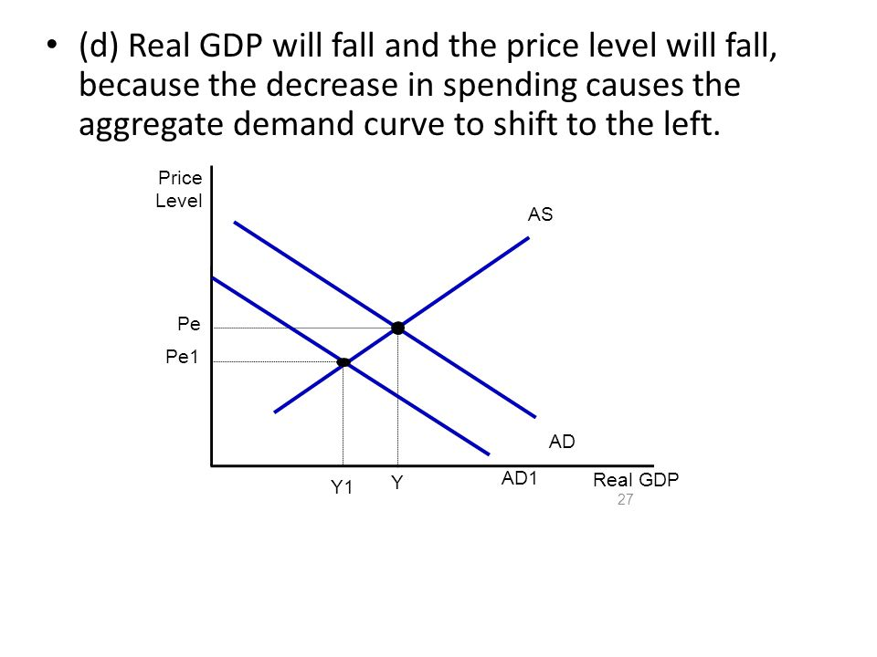 (d) Real GDP will fall and the price level will fall, because the decrease in spending causes the aggregate demand curve to shift to the left.