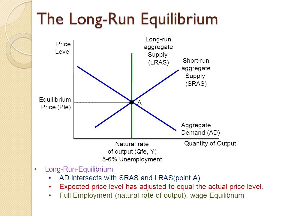 The Long-Run Equilibrium