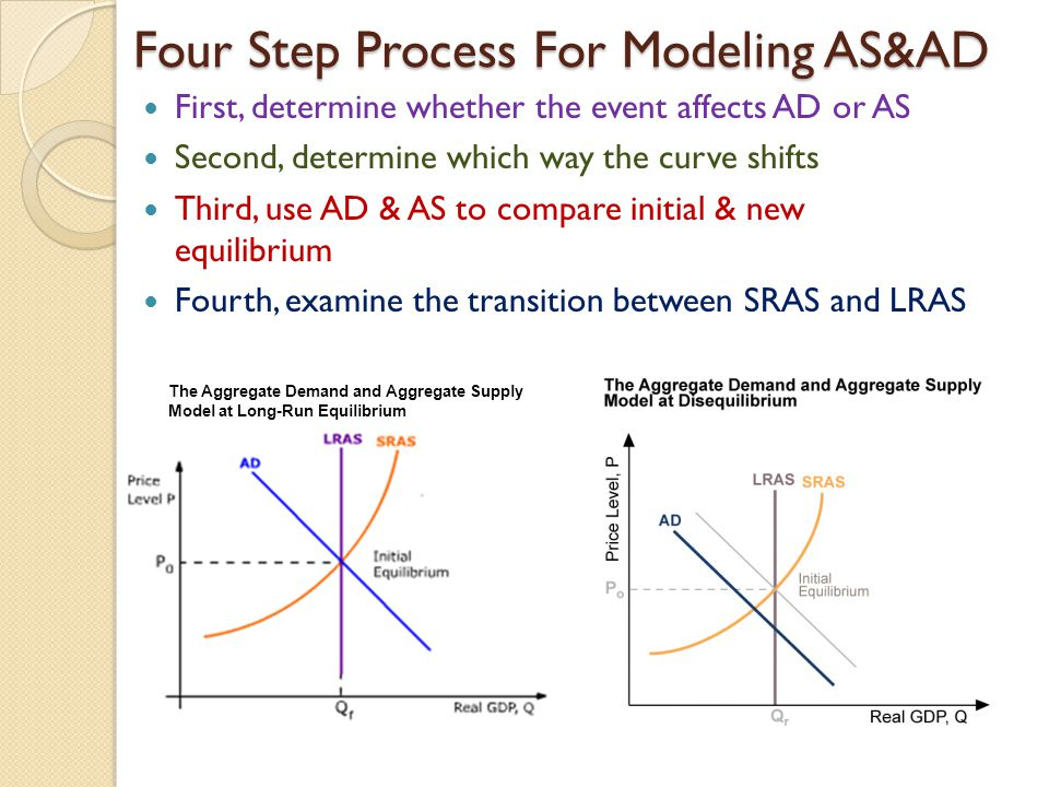 Four Step Process For Modeling AS&AD