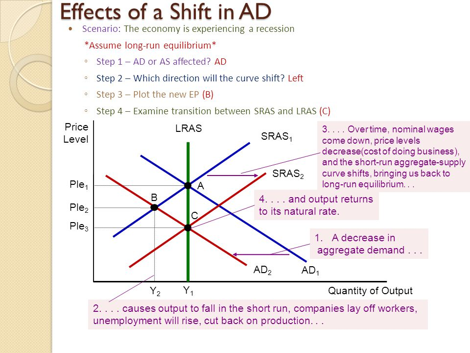 Effects of a Shift in AD Scenario: The economy is experiencing a recession. *Assume long-run equilibrium*