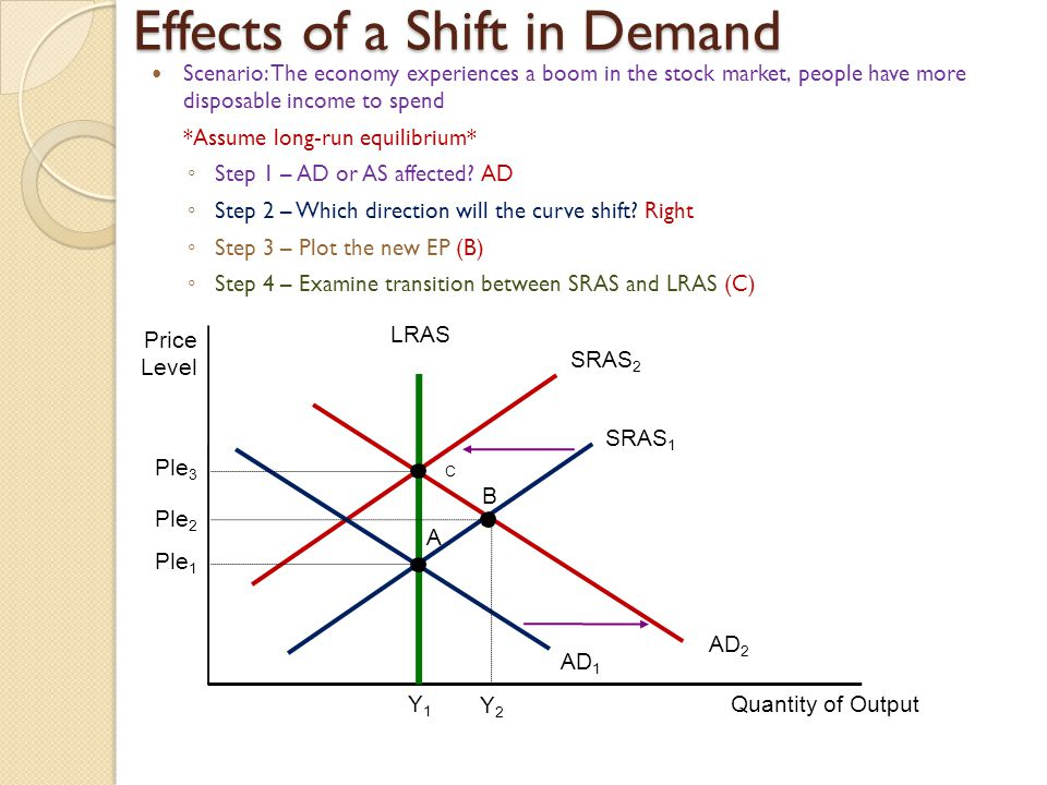 Effects of a Shift in Demand