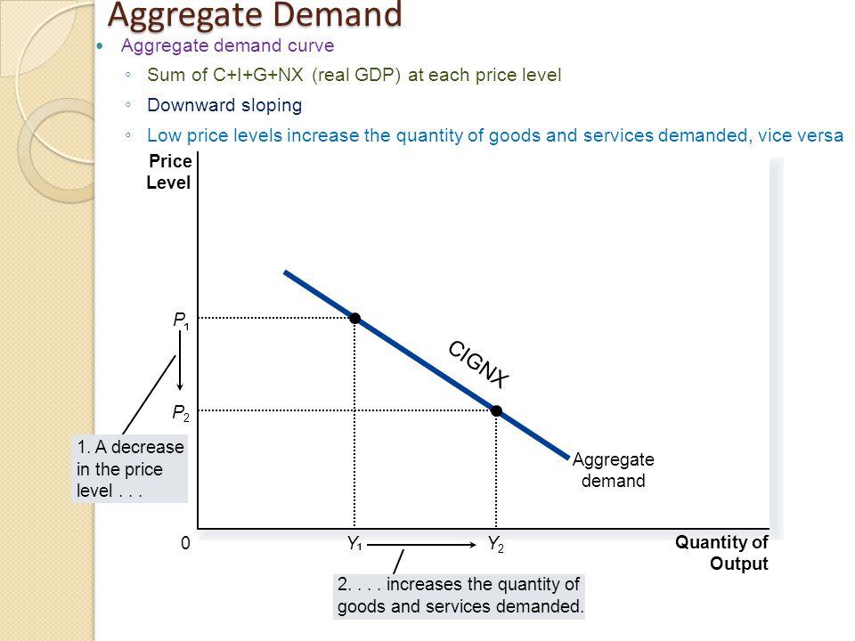 Aggregate Demand CIGNX Aggregate demand curve