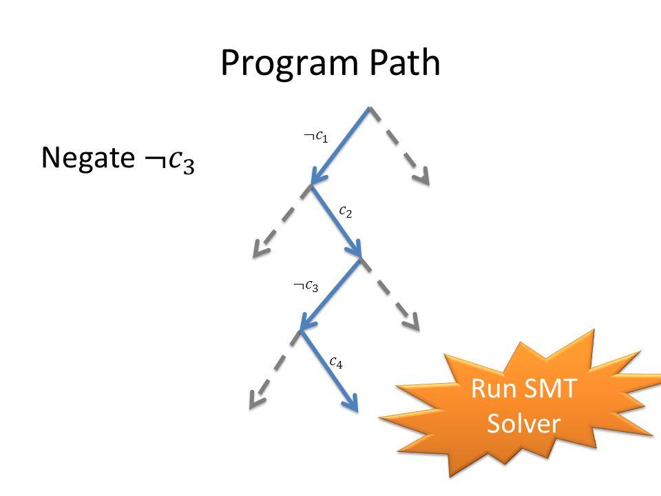 Program Path ¬𝑐 1 Negate ¬𝑐 3 𝑐 2 ¬𝑐 3 Run SMT Solver 𝑐 4