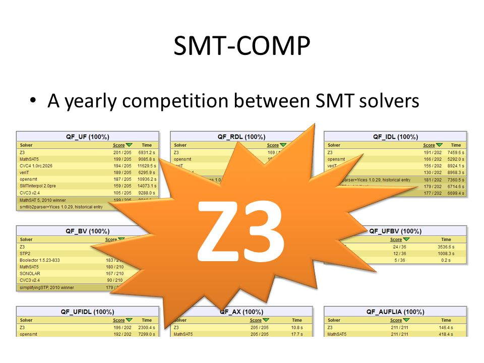 SMT-COMP A yearly competition between SMT solvers Z3