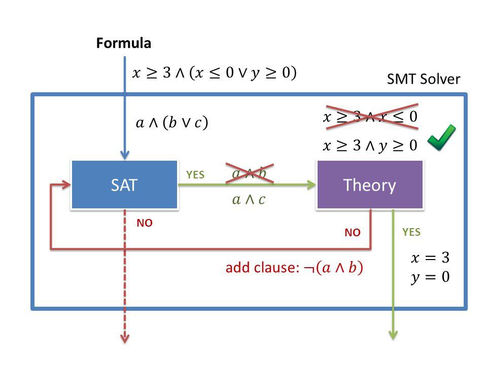 SAT Theory Formula 𝑥≥3∧ 𝑥≤0∨𝑦≥0 SMT Solver 𝑥≥3∧𝑥≤0 𝑎∧ 𝑏∨𝑐 𝑥≥3∧𝑦≥0 𝑎∧𝑏