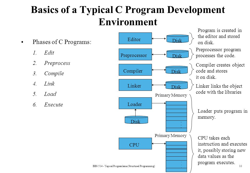 Basics of a Typical C Program Development Environment