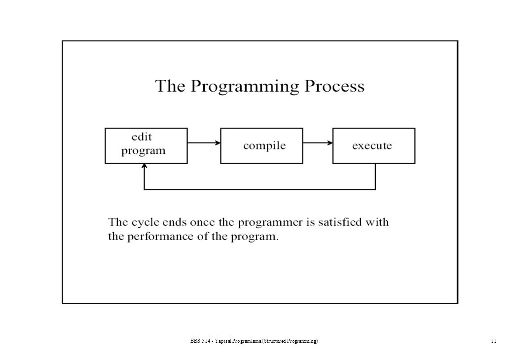 BBS 514 - Yapısal Programlama (Structured Programming)