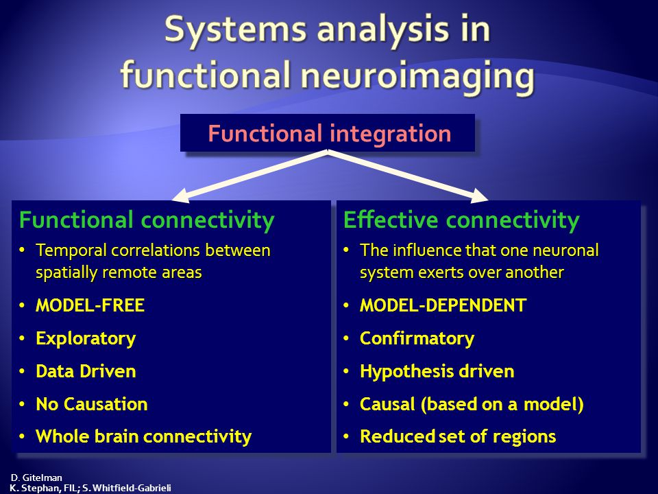 Systems analysis in functional neuroimaging
