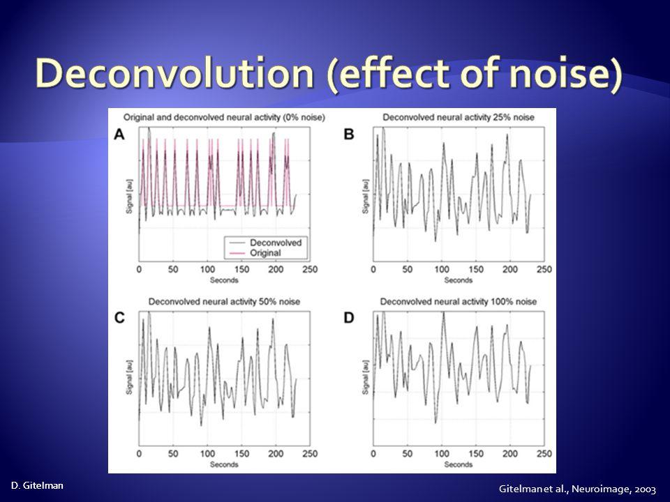 Deconvolution (effect of noise)