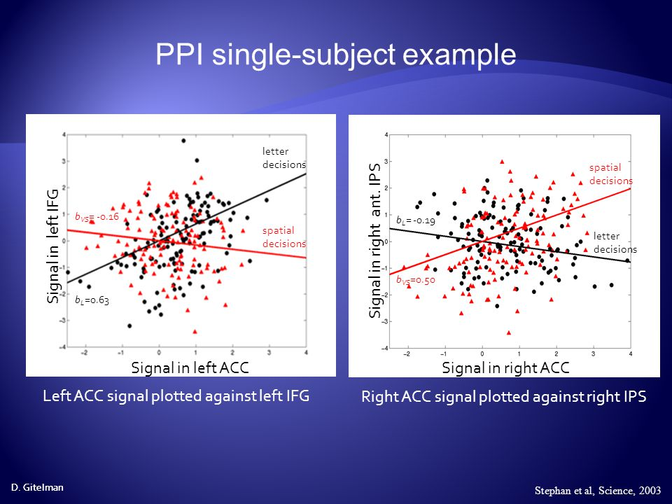PPI single-subject example