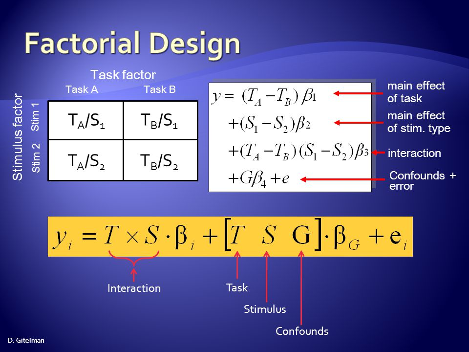 Factorial Design TA/S1 TB/S1 TA/S2 TB/S2 Task factor Stimulus factor