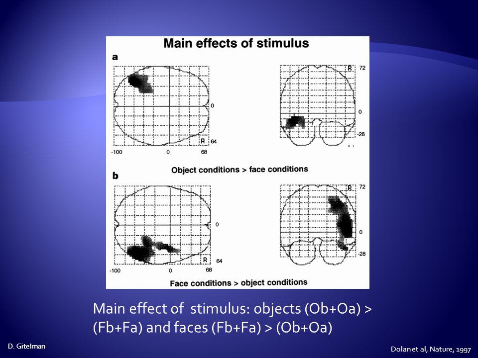 Main effect of stimulus: objects (Ob+Oa) > (Fb+Fa) and faces (Fb+Fa) > (Ob+Oa)