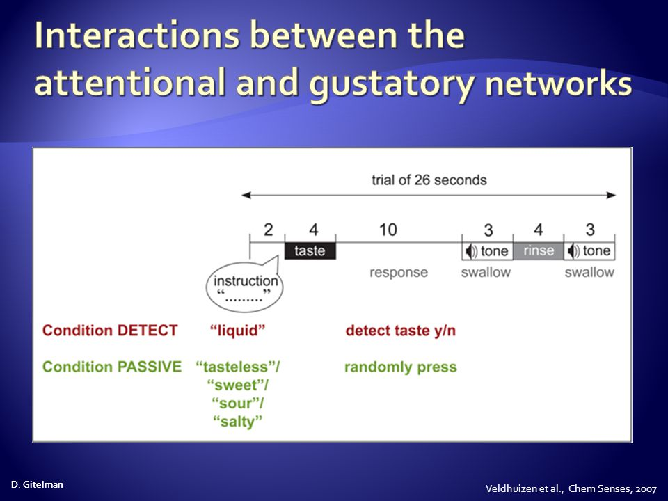 Interactions between the attentional and gustatory networks