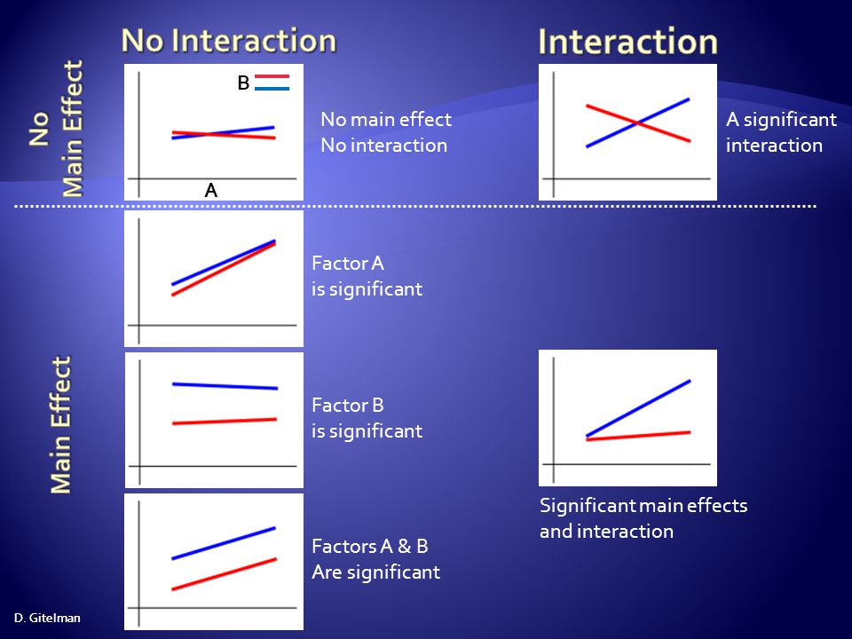 Interaction No Interaction Main Effect No Main Effect A B