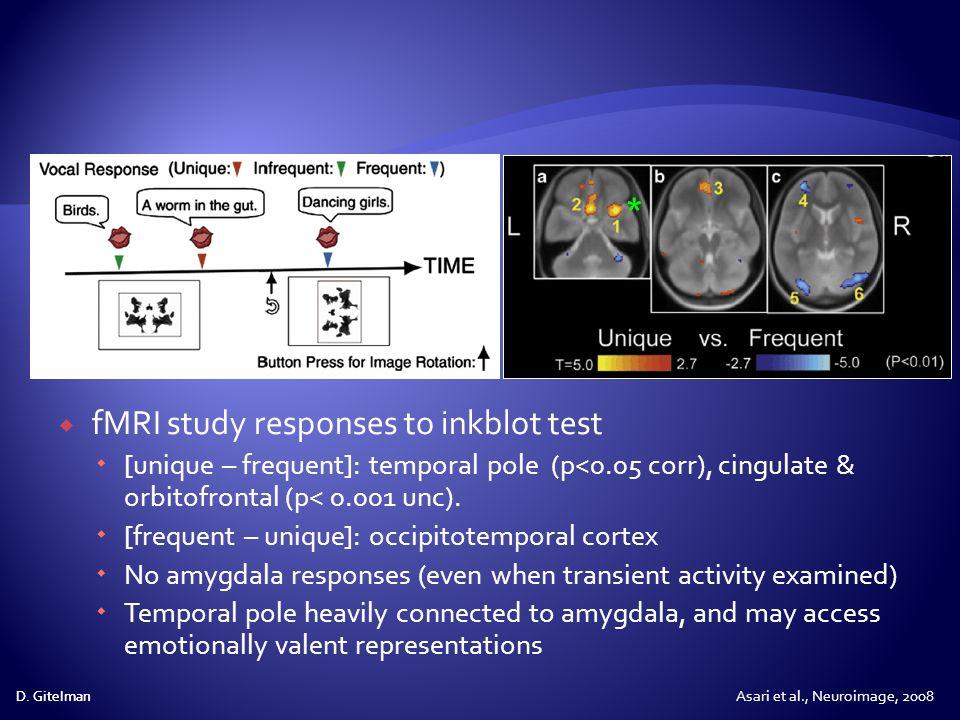 fMRI study responses to inkblot test