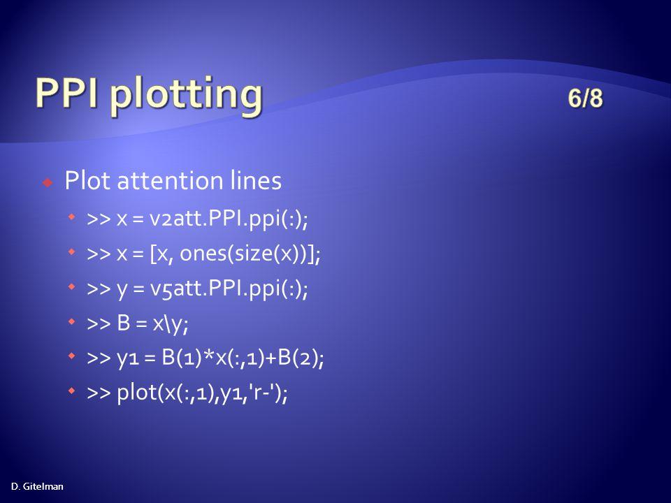 PPI plotting 6/8 Plot attention lines >> x = v2att.PPI.ppi(:);