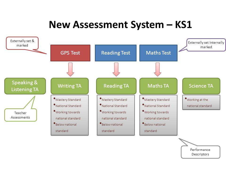 New Assessment System – KS1
