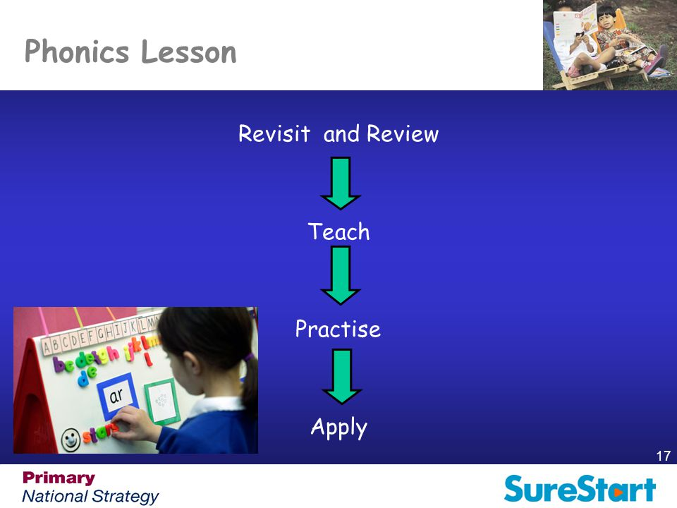 Phonics Lesson Revisit and Review Teach Practise Apply
