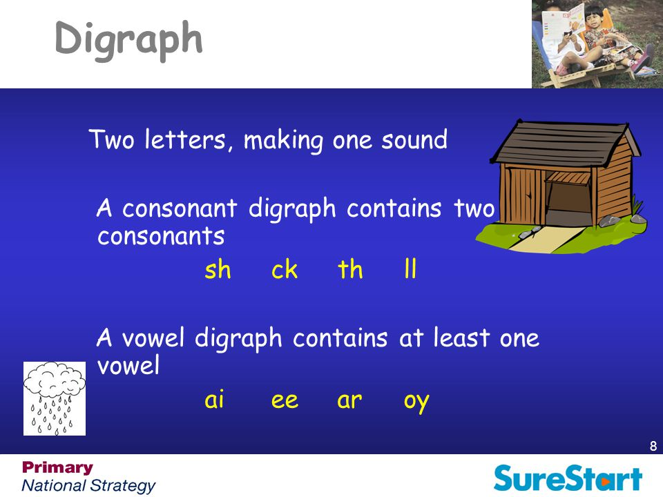 Digraph A consonant digraph contains two consonants sh ck th ll