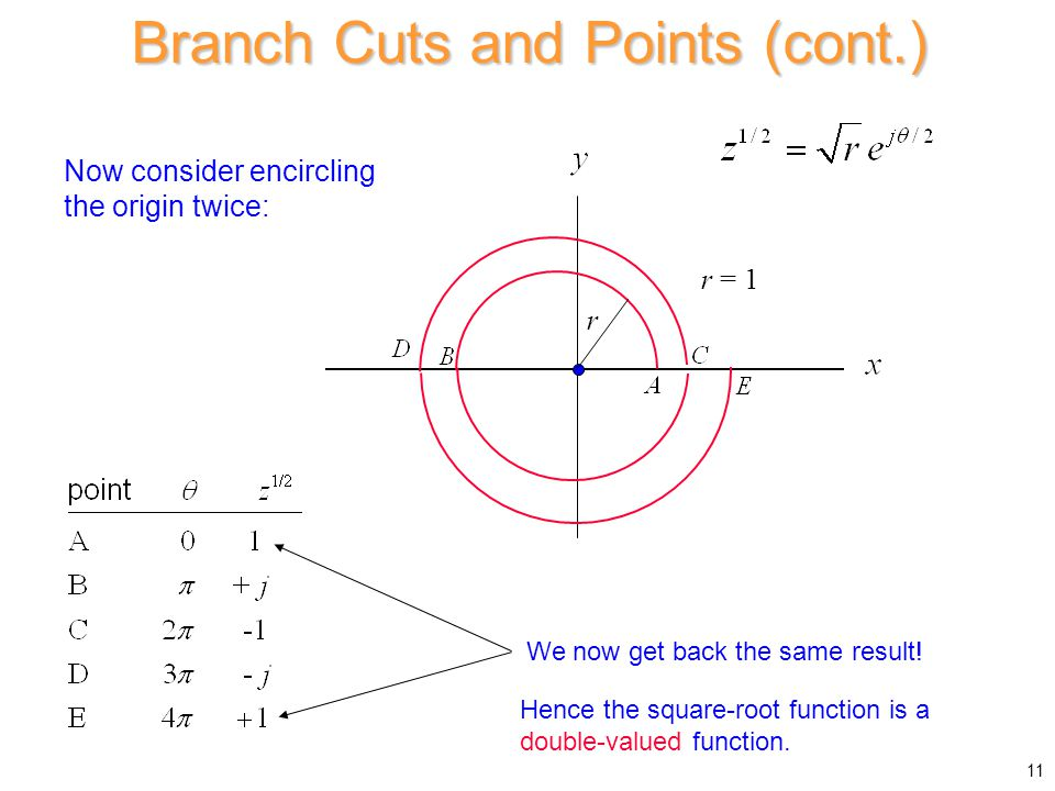 Branch Cuts and Points (cont.)