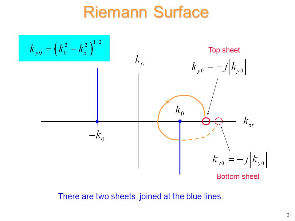 Riemann Surface There are two sheets, joined at the blue lines.