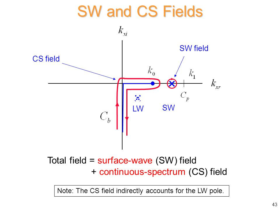 SW and CS Fields Total field = surface-wave (SW) field