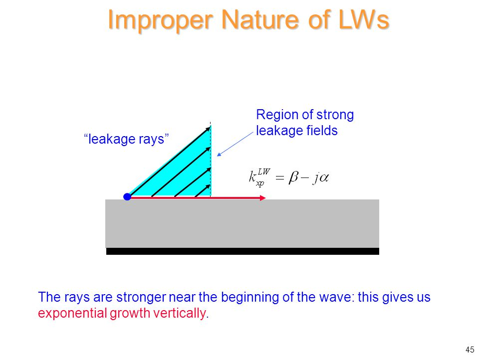 Improper Nature of LWs Region of strong leakage fields leakage rays