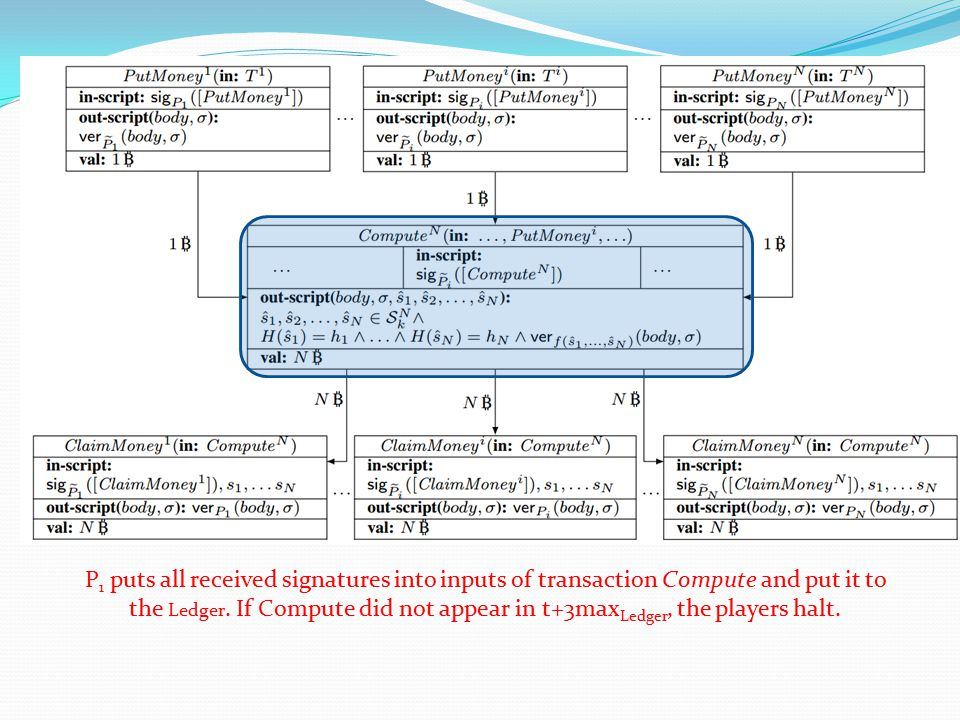 P1 puts all received signatures into inputs of transaction Compute and put it to the Ledger.