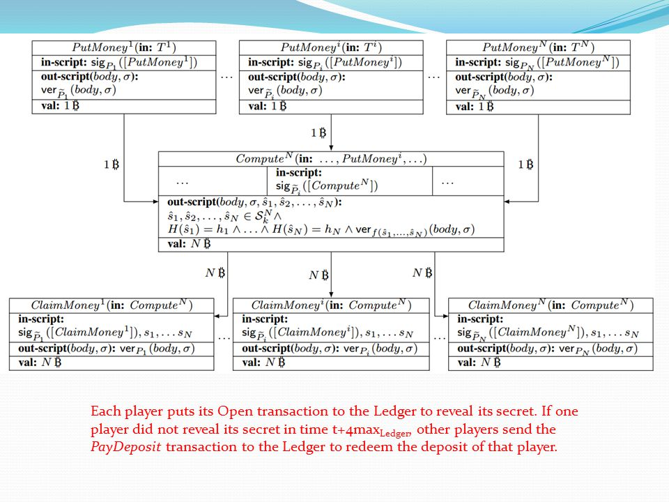 Each player puts its Open transaction to the Ledger to reveal its secret.