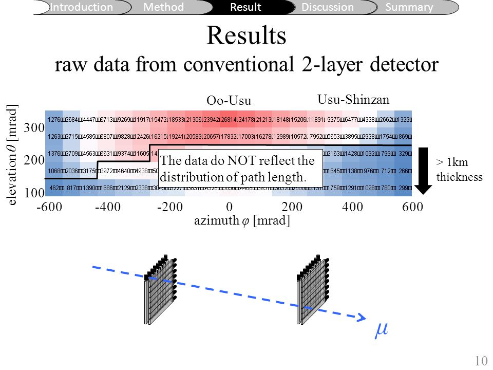 Results raw data from 7-layer with software analysis