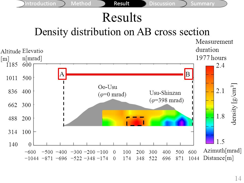 Discussion Comparison with resistivity