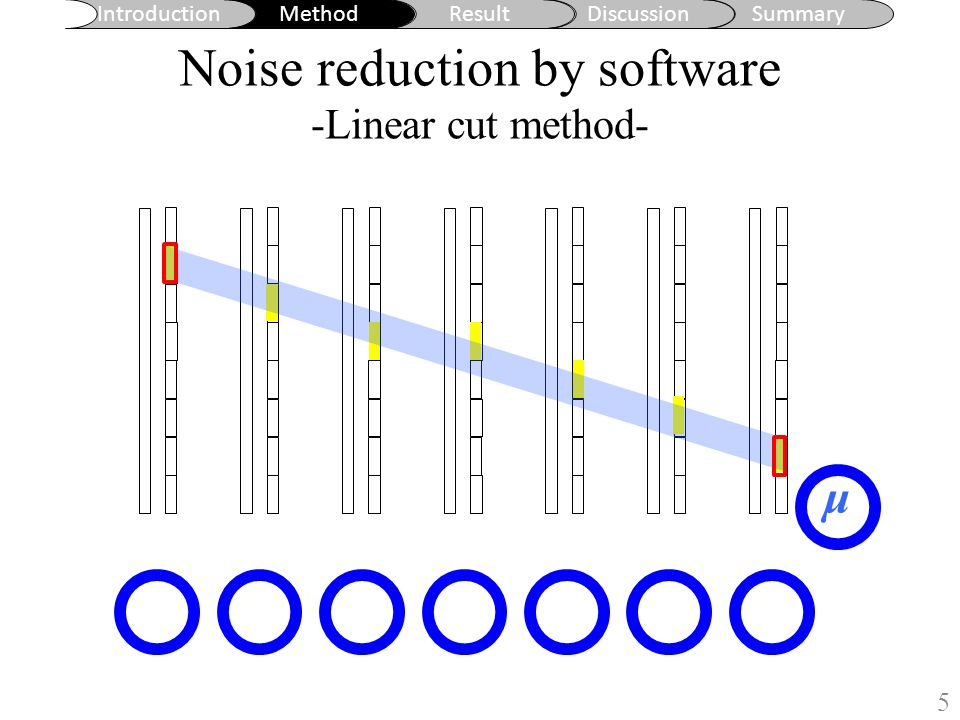 Noise reduction by software -Linear cut method-