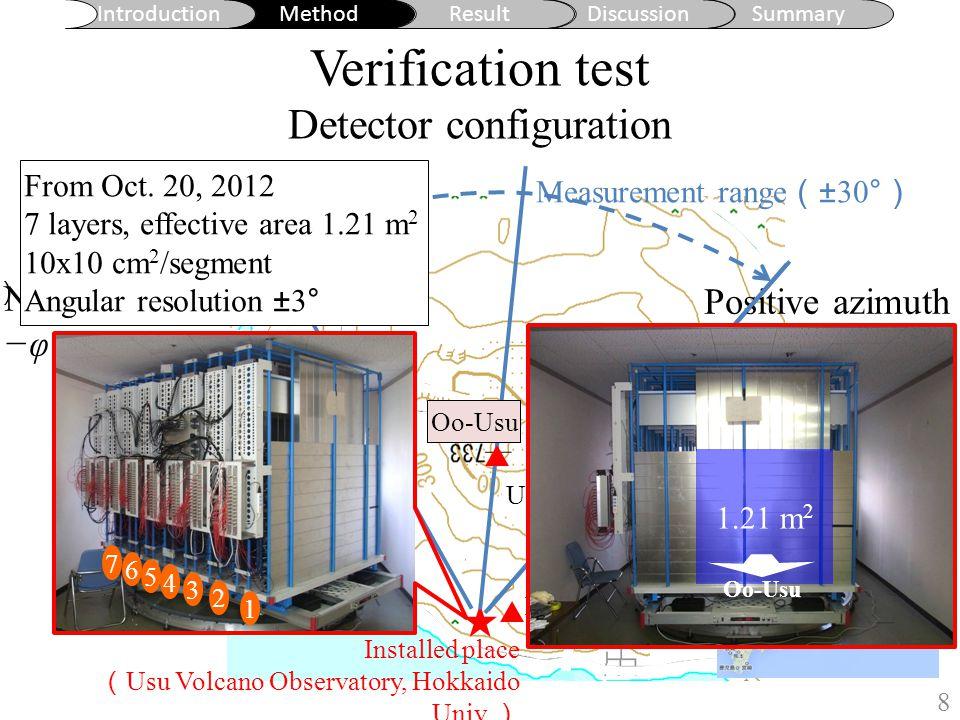 Verification test Muon path length distribution