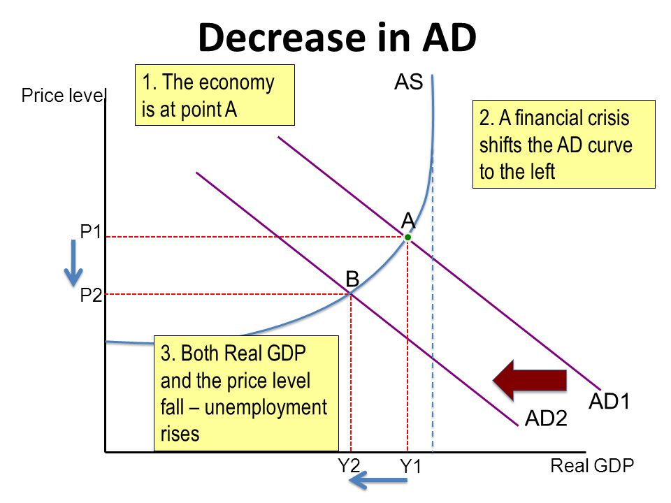 Decrease in AD 1. The economy is at point A AS