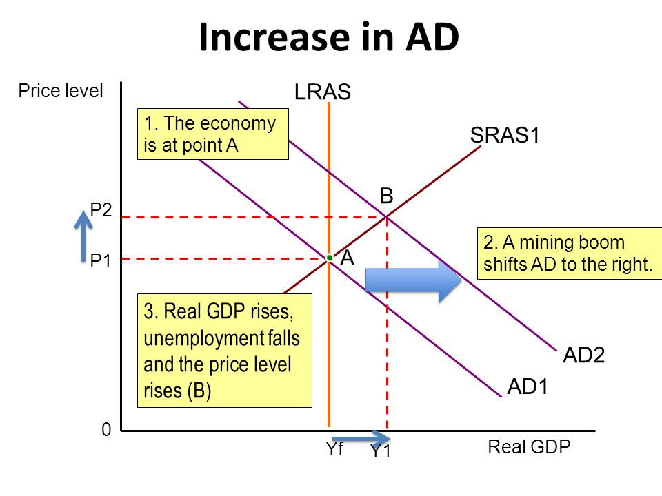 Increase in AD LRAS SRAS1 B A